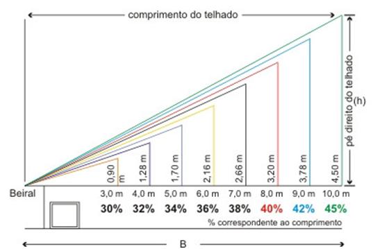 Excepcional Normas para inclinações de telhados | Architecture Details . Flat  VT07