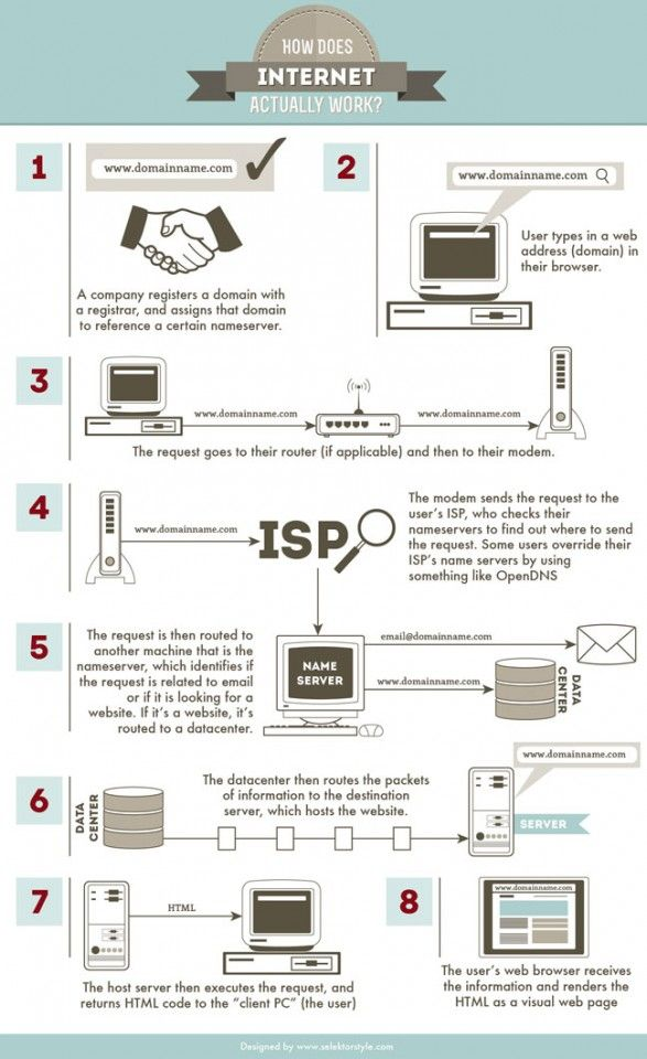 How The Internet Works  This Info Graphic Shows How The