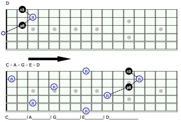 Unlock The Fretboard With The CAGED System Pt. 1 | Guitar Lessons ...