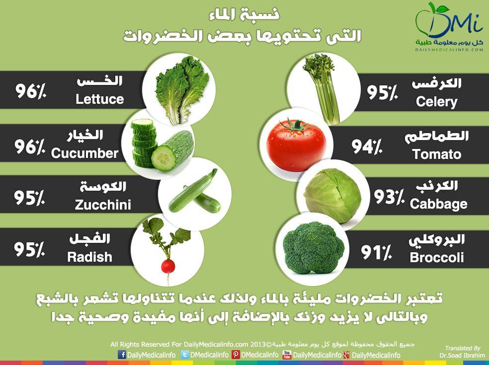 انفوجرافيك الخضروات المليئة بالماء مفيدة وصحية Health Food Broccoli Zucchini