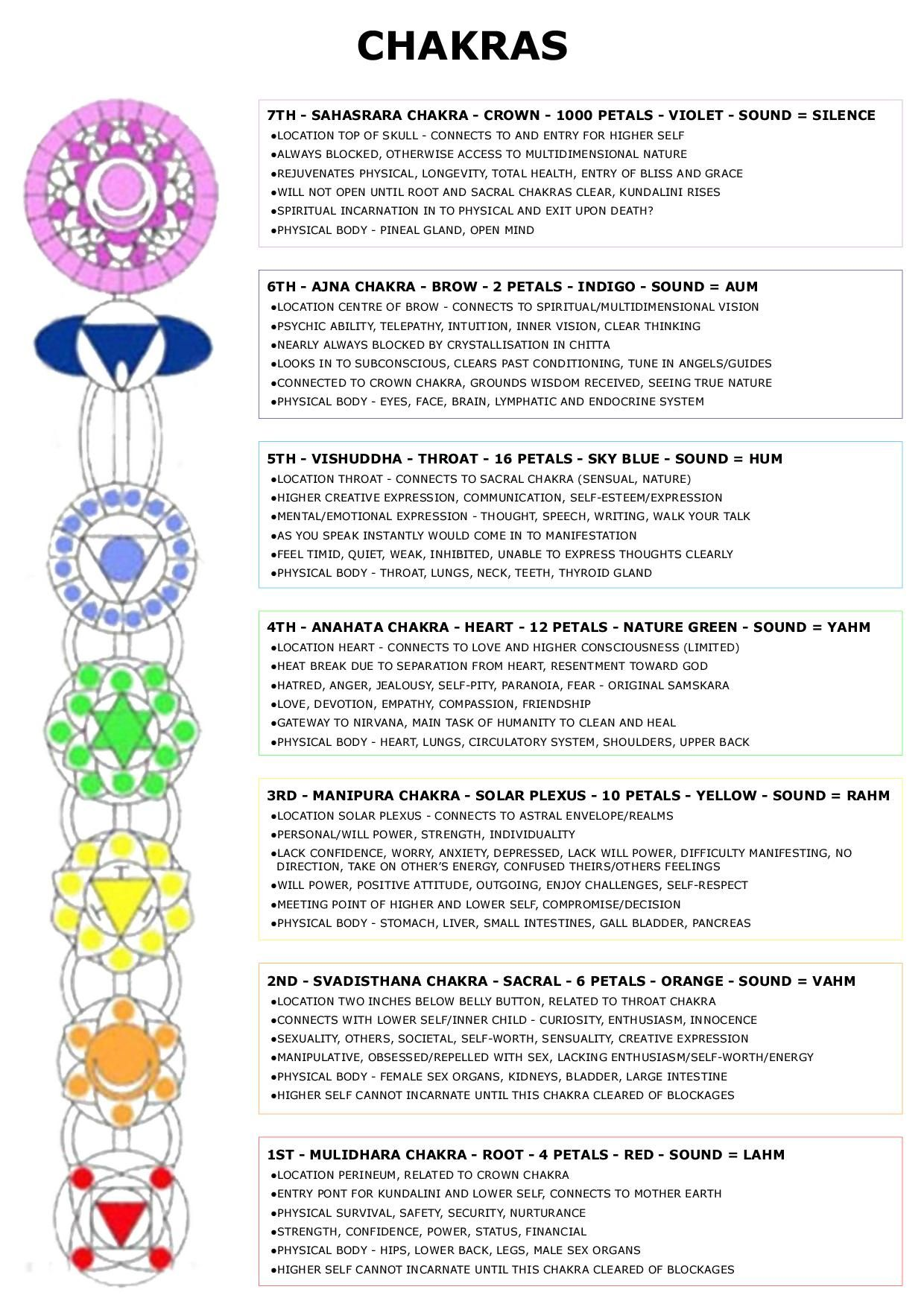 Inner Alchemy - Charts & Diagrams Digital | spirituality | Diagram on