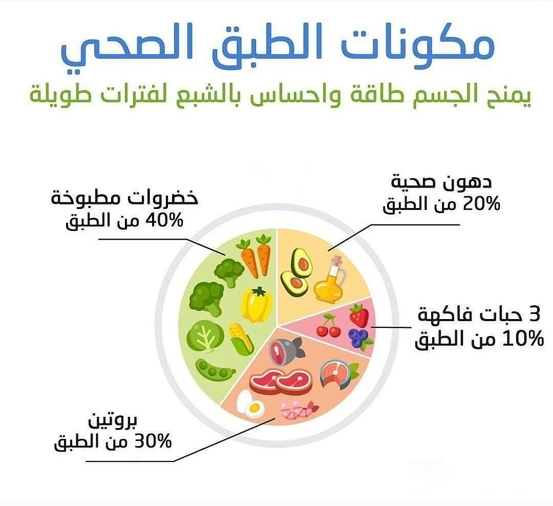 اتباع نظام غذائي متوازن والمحافظة على الصحة لا يحتاج جهد بل يحتاج Health Fitness Nutrition Health Diet Health And Nutrition