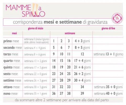 Calendario Gravidanza Corrispondenza Mesi Settimane.Settimane Di Gravidanza E Mesi Di Gravidanza Calcolali Cosi