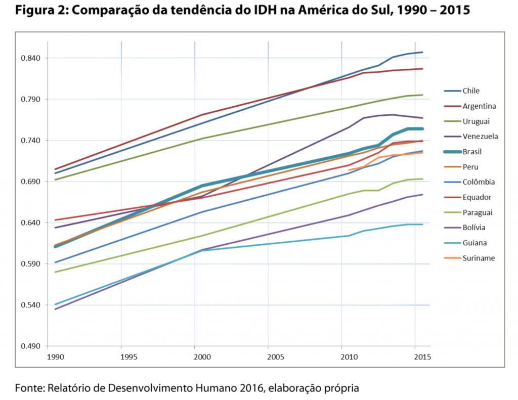 Apesar de viverem e estudarem mais mulheres ainda ganham bem menos que homens no Brasil diz PNUD