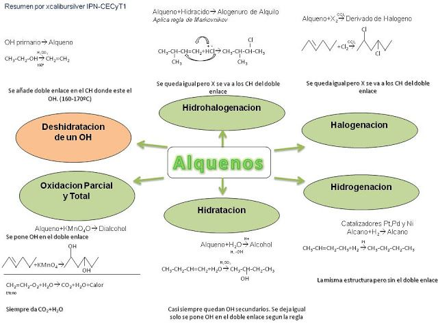 Pin By Alma On Hugo Chemistry Math Map