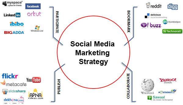 3 Useful Social Media Marketing Tips to Help You Create Your Best - marketing strategy