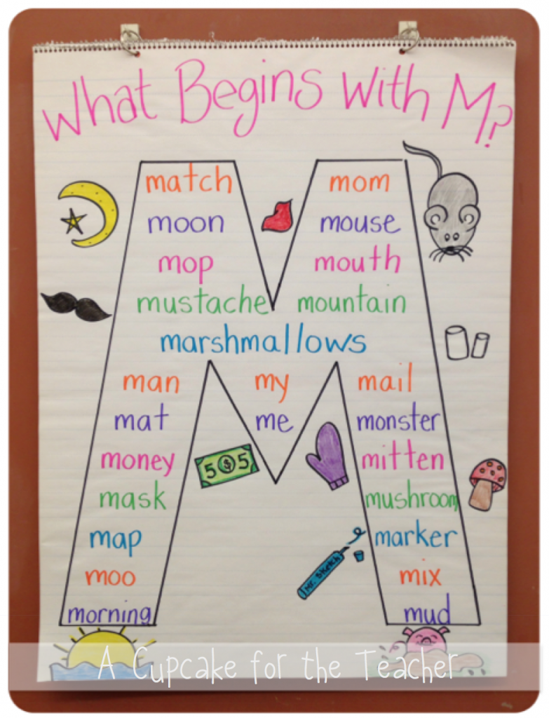 friendly letter anchor chart i pinned it and then i did a cupcake for the a mini sunday 794