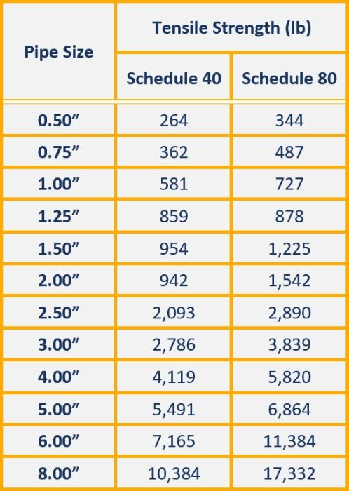 pvc pipe strength chart tensile schedule 40 and 80  sc 1 st  Pinterest & How Strong is PVC Pipe? | Projects | Pinterest | Schedule 40 Pvc ...