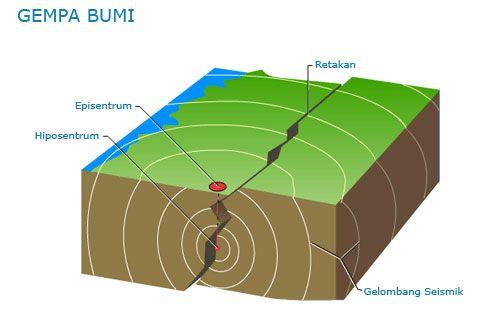 Tips Saat Gempa Terjadi Tiba Tiba Meteorologi Kota Sukabumi Gelombang
