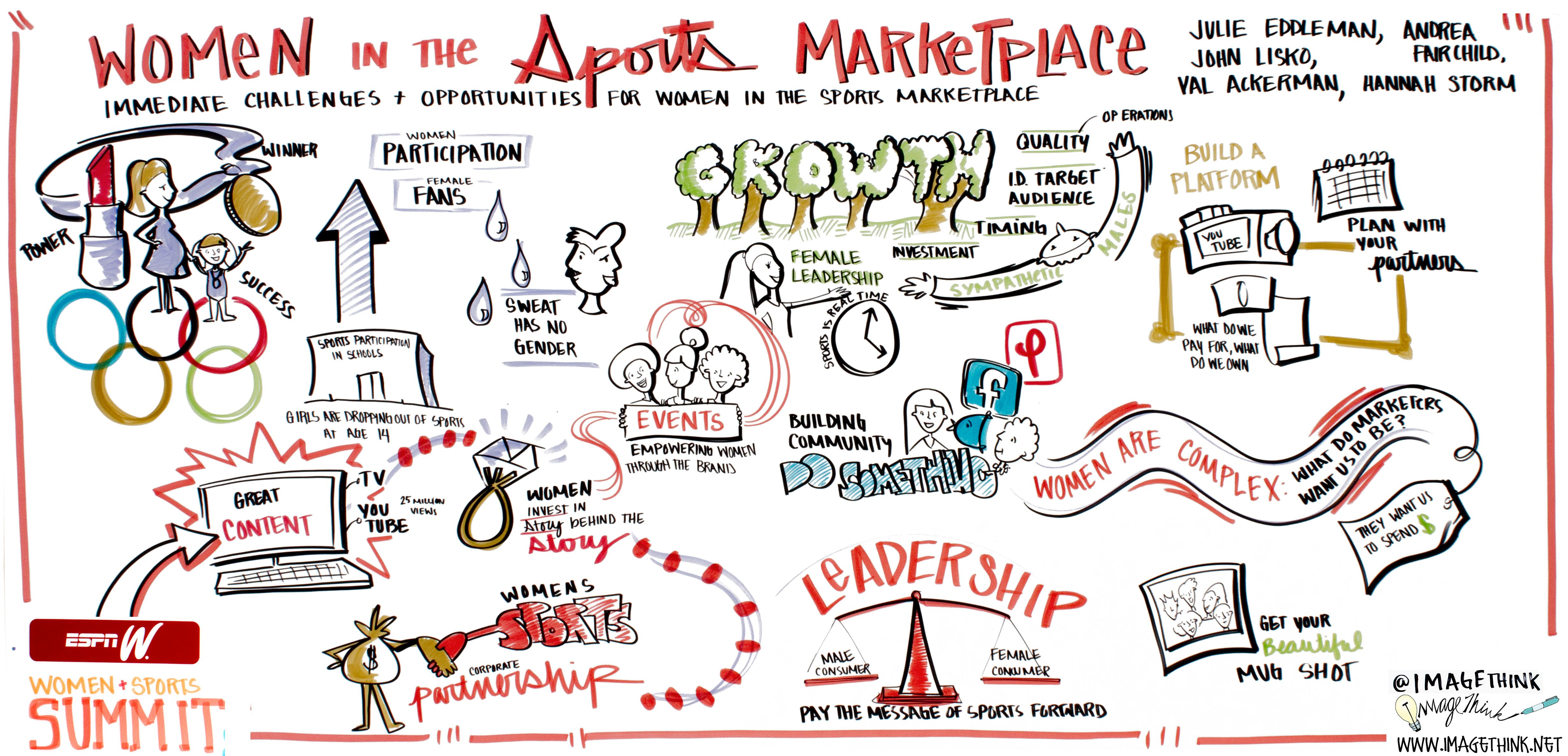 """Panel """"Women in the Sports Marketplace"""" (sketched by"""