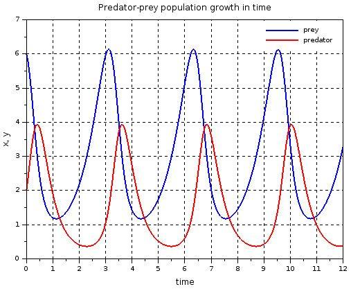 Simulation of the predator-prey model in Xcos | Mathematics