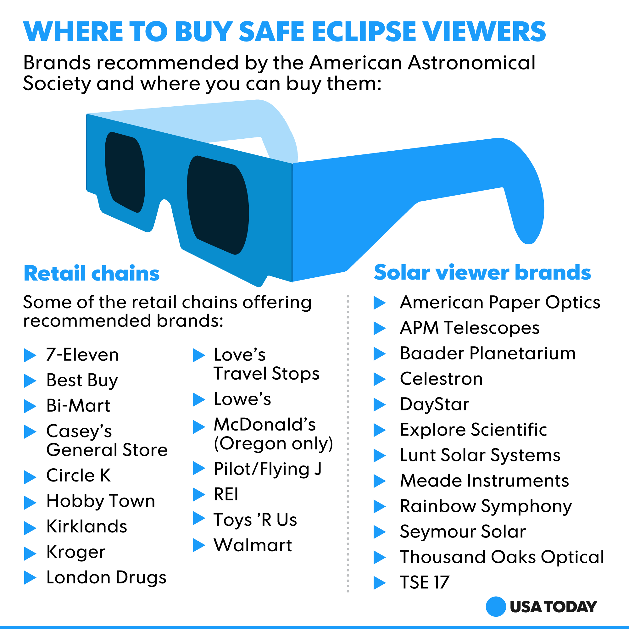 Don T Blind Yourself Why You Need Real Not Fake Eclipse Glasses On Aug 21 With Images Cool Things To Buy Solar Eclipse Glasses Travel Fun
