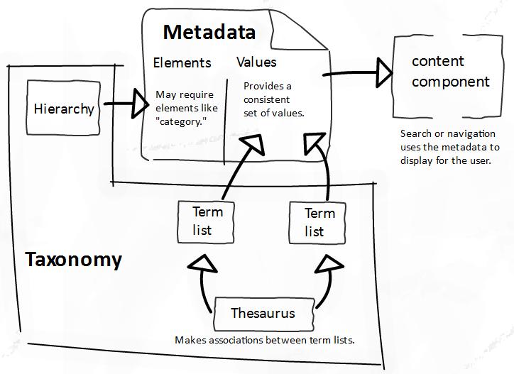 Metadata   Nice Graphs   Pinterest   Data quality, Open ...