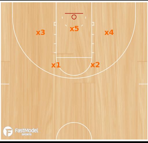 Basketball Play Syracuse 23 Zone Basketball plays