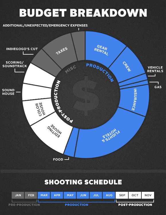 Thought this was a good way to show budget breakdown | Prodigal ...