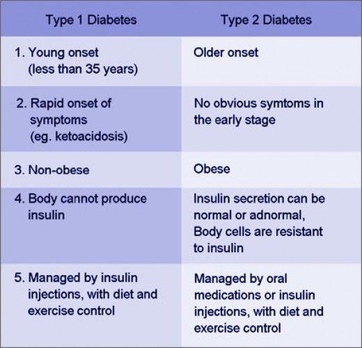 Are You a Diabetic? nursing stuff Rn nurse, Nursing school tips