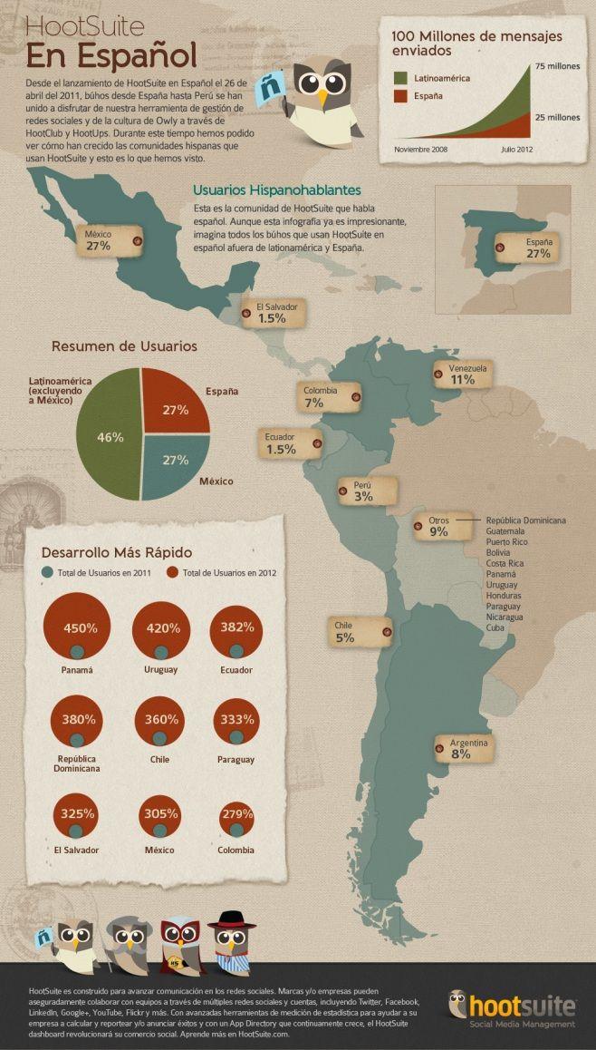 #Hootsuite en español: 100 millones de mensajes #infographic.. Repinned by @jagtomas #ixu