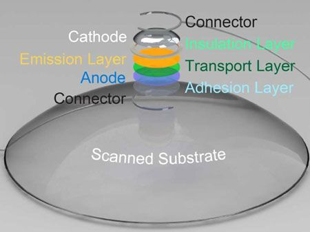 Fully 3D-printed quantum dot LEDs #lightemittingdiode