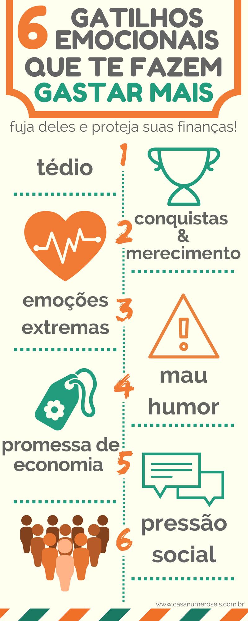 6 Gatilhos Emocionais Que Te Fazem Gastar Mais Economia