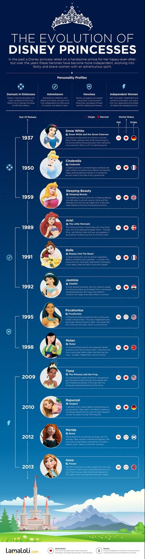 The infographic of the day: the evolution of the Disney princesses' personality the infographic of the day: the evolution of the disney princesses' personality … The post The infographic of the day: the evolution of the Disney princesses' personality appeared first on Paris Disneyland Pictures.