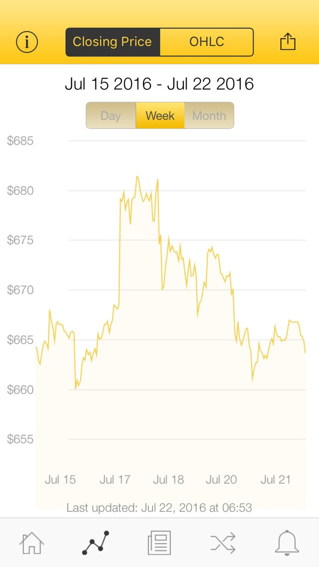 The latest Bitcoin Price Index is 663.65 USD http://www.coindesk.com/price/ via @CoinDesk App