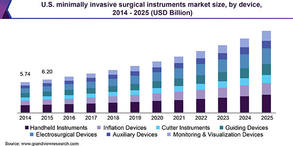Minimally Invasive Surgical Instruments Market Estimated To Attain 38 3 Billion 2025 Grand View Rese With Images Nuclear Medicine Intuitive Surgical Surgical Instruments