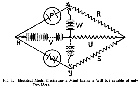 Electrical Model illustrating a mind having a will, but capable only of two ideas.