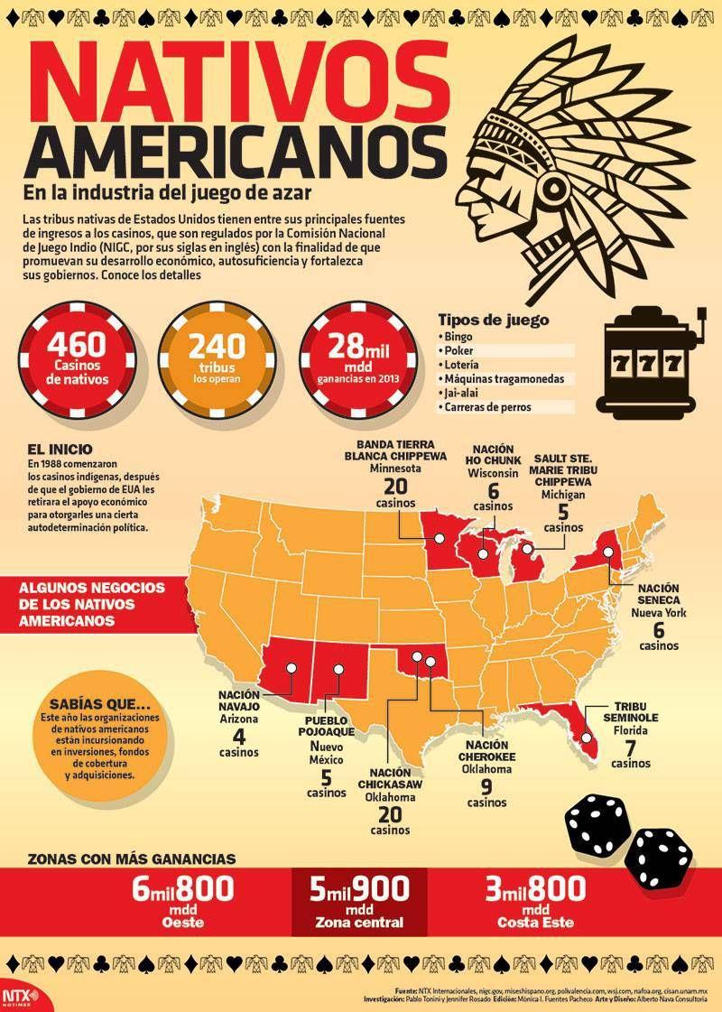 Infografia Nativos americanos en los juegos de azar