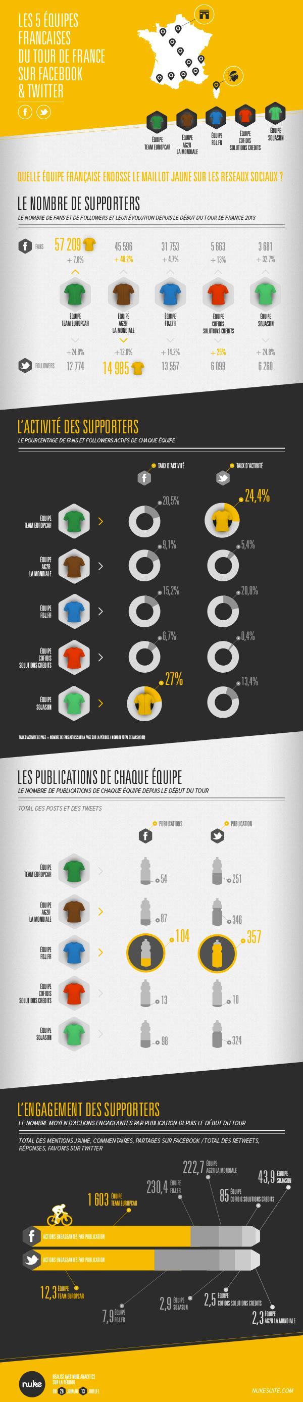 L'activité des équipes et supporters du Tour de France 2013 sur Facebook et Twitter