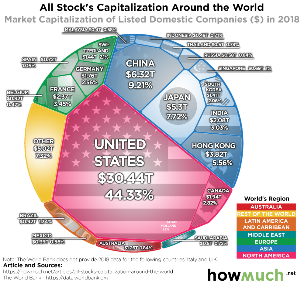 Infographic Of The Day How Massive Is The U S Stock Market