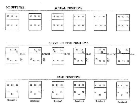Volleyball Rotation Explained Defense Diagram Image Volleyball Tryouts Volleyball Workouts Coaching Volleyball