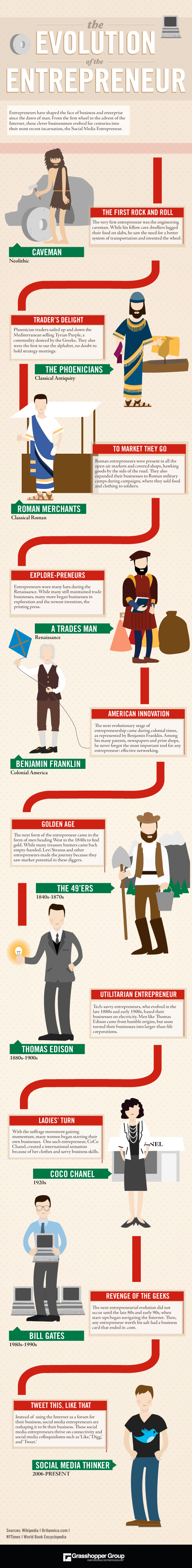 The evolution of the entrepreneur #infographic
