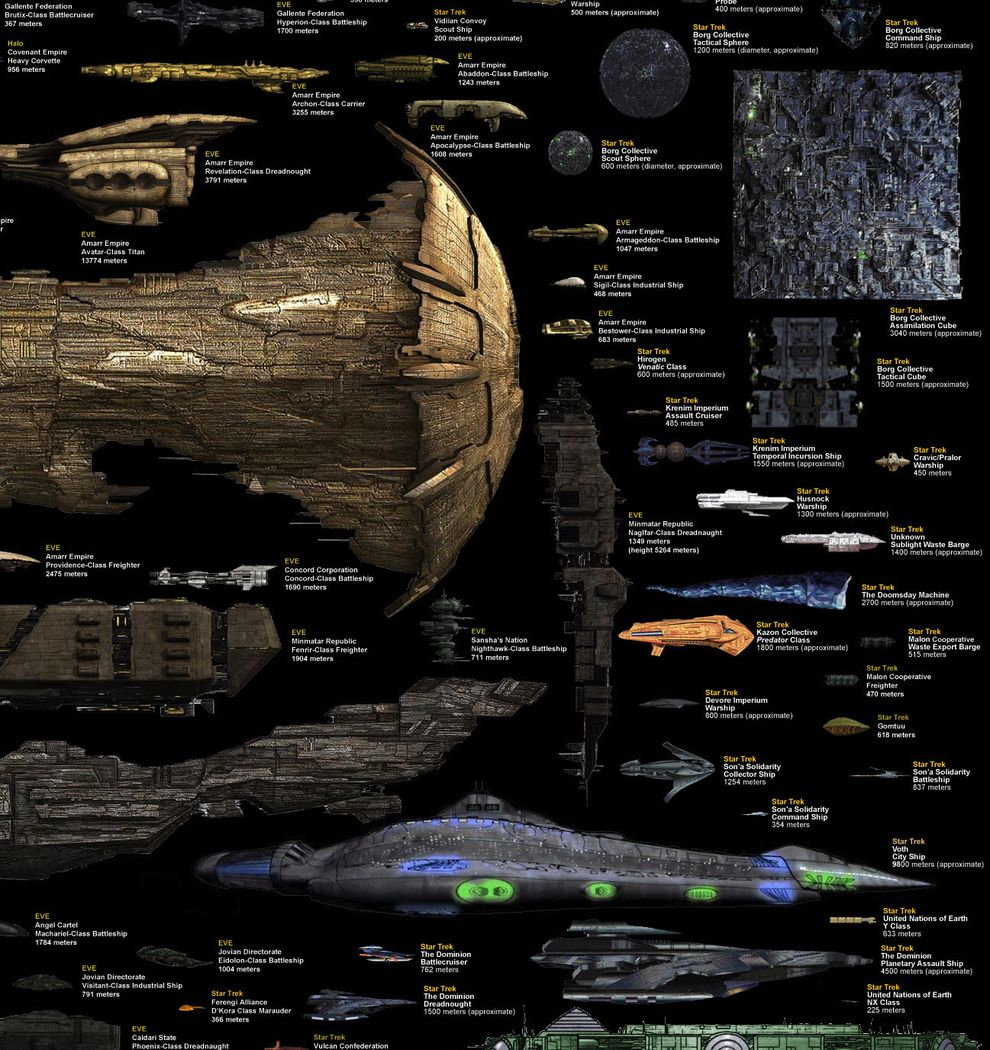 Every Major Sci-Fi Starship In One Staggering Comparison Chart ...