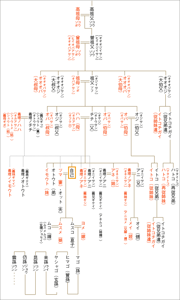 覚えておくと何かの役に立つかも 親戚の呼び方まとめ 家系図