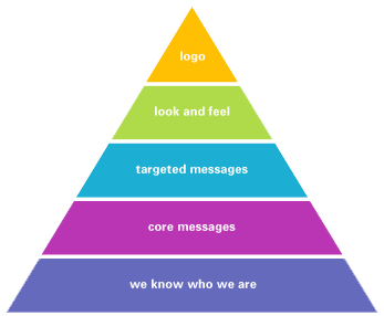 Branding Identity Tiv Labs Brand Identity Web Design Agency Branding