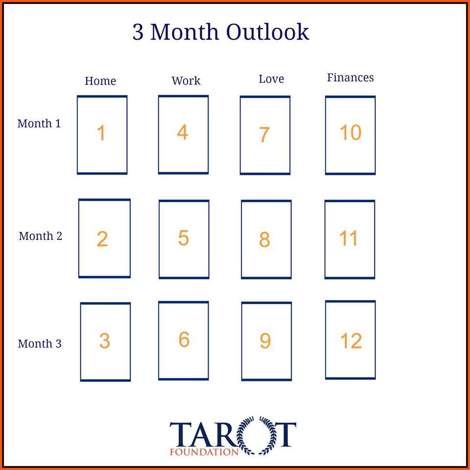 3monthoutlookjpg 960960 pixels tarot spreads tarot