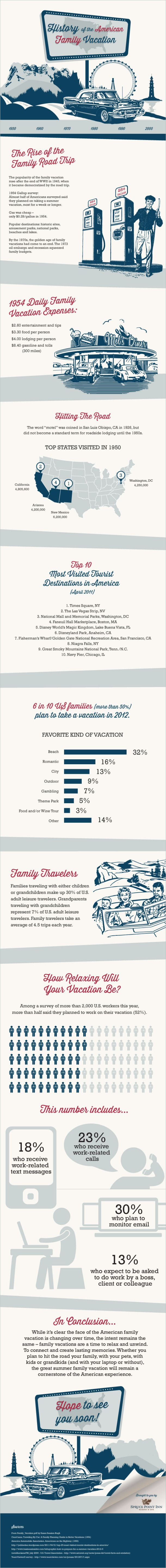 History Of The American Family Vacation Infographic History