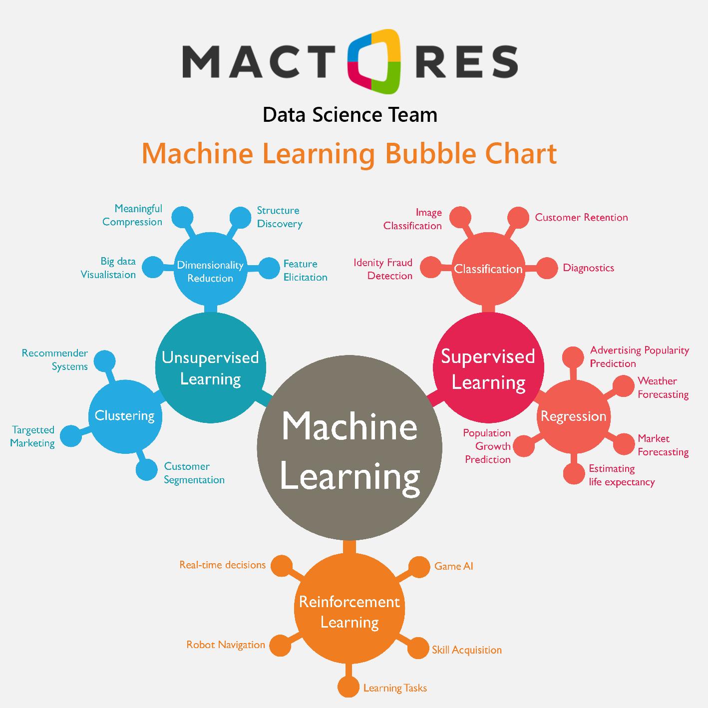 Data Science, Machine Learning, Data Analytics