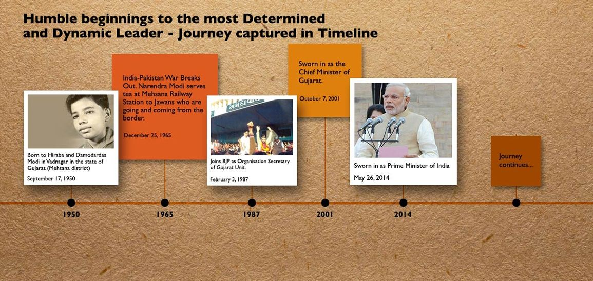 PM Modi's Journey captured in Timeline Union minister