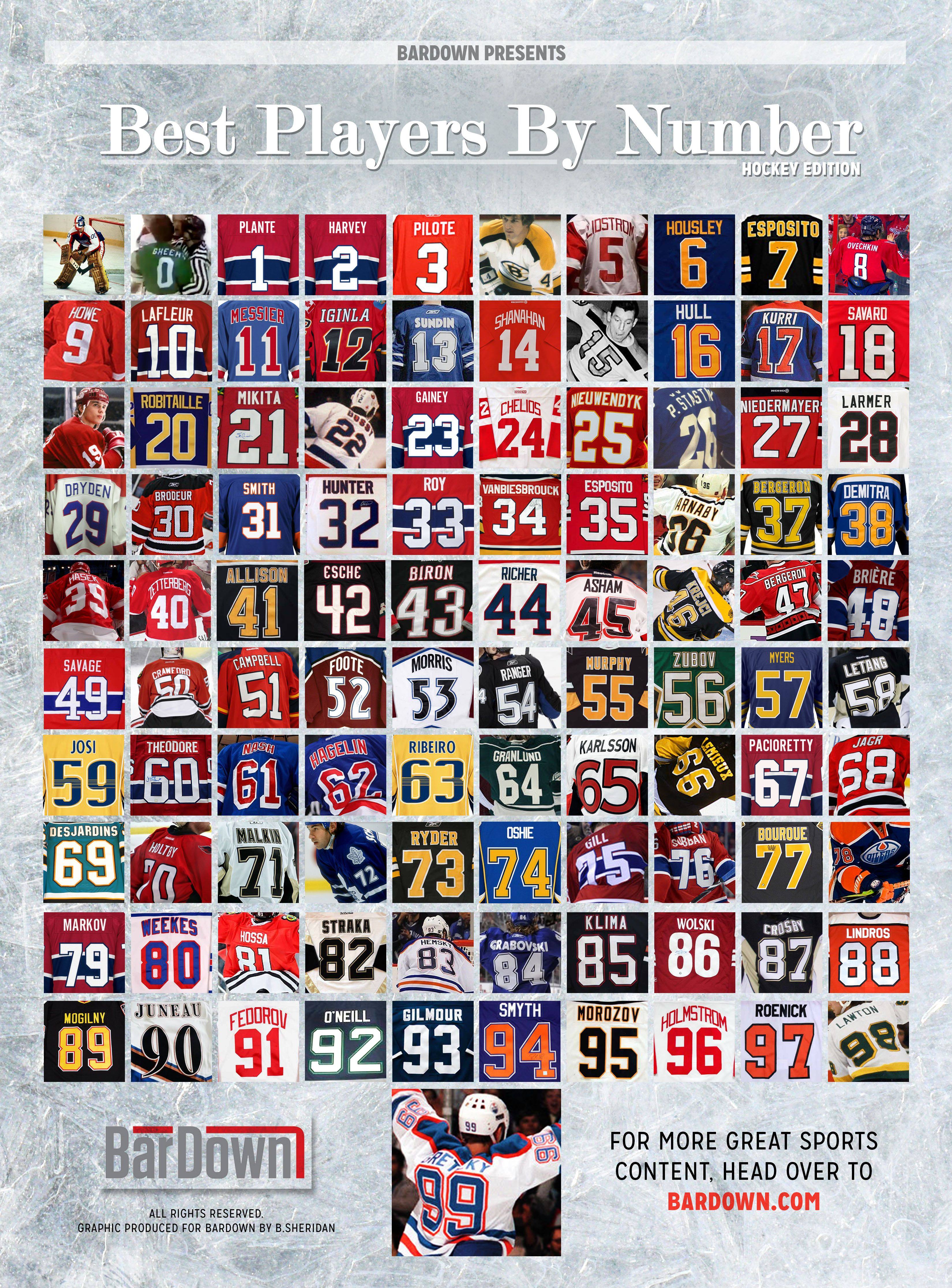 3e60fce53 Best Players In NHL History Ranked By Sweater Number - 1