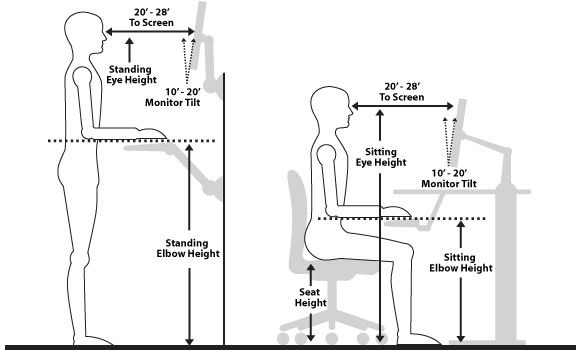 ergonomic workstation diagram volvo v40 wiring computer ergonomics pictures body pinterest desk