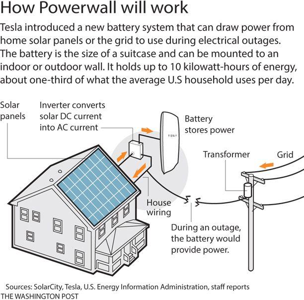 Tesla S Powerwall Shows The Coming Revolution In Energy Storage Solar Panels Solar Energy Storage