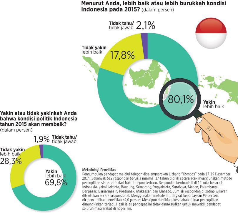 indonesia akan lebih baik!