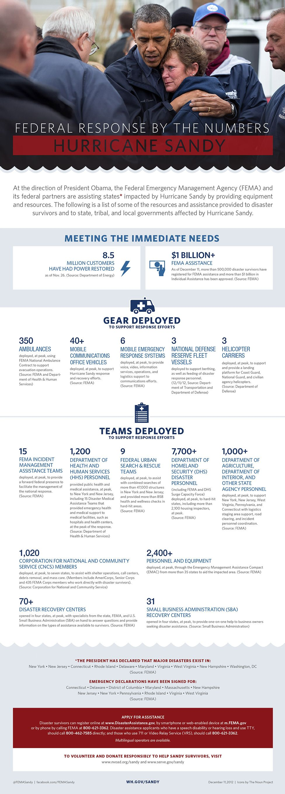 Federal Response By The Numbers Hurricane Sandy Hurricane Sandy