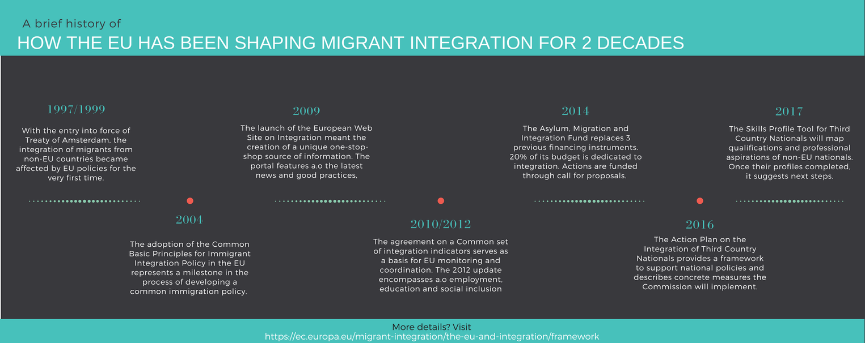 MigrantinEU - cronograma