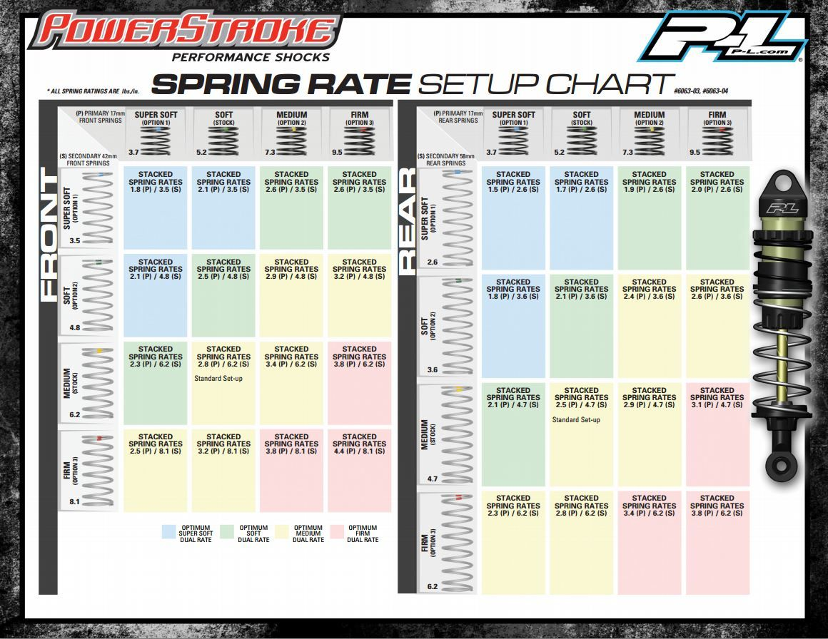 Check Out The Pro Line Racing Powerstroke Performance Shock Spring Rate Set Up Chart Prolineracing Powerstroke Rc Cars Electric Powerstroke Traxxas
