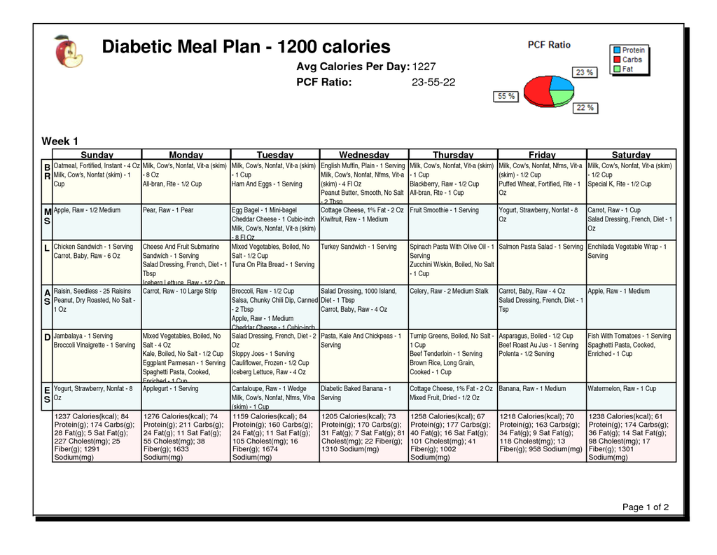 weight loss diet plans for diabetics | Healthy Diet Foods ...