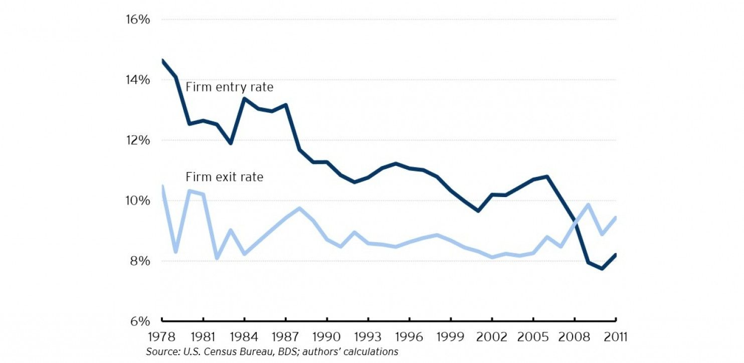 The Decline Of American Entrepreneurship  In Five Charts