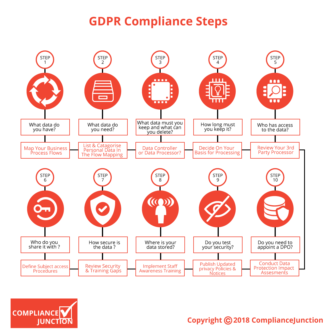 Pin By Ludovic30 On Gdpr Data Protection Officer General Data Protection Regulation Internal Communications