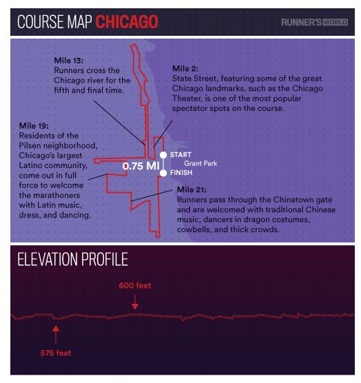 Chicago Marathon Course Map Running Let S Run This Pinterest